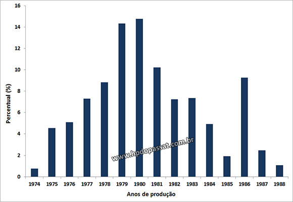 Distribuição dos Passat da frota nacional de acordo com o ano de fabricação. Fonte: Denatran.